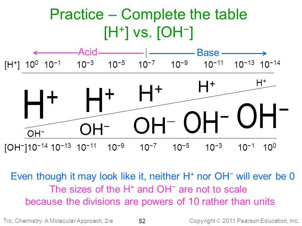 Practice – Complete the table [H+] vs. [OH−]
